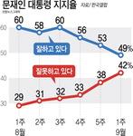 [뉴스 분석] 민생 발목 잡힌 문재인 대통령, 지지율 50% 붕괴