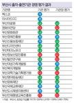 아시아드CC·경제진흥원 등 7곳 경영평가 최우수