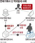 역외탈세 혐의 연예인·전문직 등 93명 세무조사