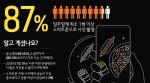 스마트폰 사용자, SNS·통화보다 카메라 더 많이 이용