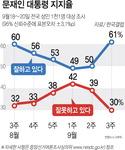 문재인 대통령 평양회담 효과…지지율 11%P '껑충'