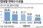 납품사 잡는 판매수수료…TV홈쇼핑 최고 32%