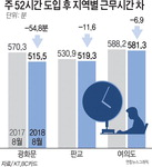 '주52시간'시행 3개월…광화문 직장인 근무시간, 작년보다 55분 줄었다