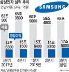 삼성전자 시간당 80억 벌어…3분기 영업이익 17조5000억