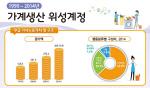 여성1인 가사노동 가치 연간 1077만원…남성의 3.1배