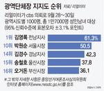 직무지지율 김경수 송철호 오거돈 14~16위 '최하위권'