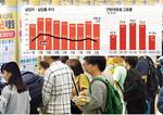 40대 취업자 4개월째 '뚝'…소비위축 ·고용악화 악순환