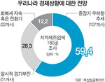 """부산 제조업체 10곳 중 6곳 """"경제 더 나빠질 듯"""""""