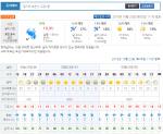 [부천날씨] 경기 부천시에 갑작스런 황사비…기상청 날씨예보는?