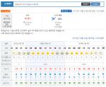 [천안날씨] 오후 3시까지 번개 동반 비 소식…미세먼지 농도는 '보통'