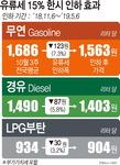 내달 6일부터 유류세 15% 인하…휘발유ℓ당 123원·경유 73원 ↓