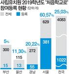 사립유치원 '처음학교로' 참여, 부산 5%·서울 61% 극과 극