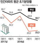 민간아파트 초기분양률, 부산 1년 새 34%P(93.7 → 59.7%) 하락