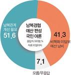 남북경협 예산증액 찬성 51.6% 반대 41.3%