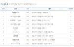 로또832회당첨번호, 당첨지역 9곳 어디? 광주 광산구 무려 '3곳'
