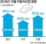 자동차 모처럼 방긋…수출·내수·생산 10월 전년 대비 두 자릿수 증가