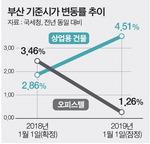 부산 내년 상업건물 기준시가 4.5% 뛴다