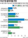 """소비부진 직격탄…기업 74% """"올 매출 줄었거나 정체"""""""