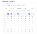 4일 2019 수능 등급컷 성적 발표, 불국어 1등급은 80점대?