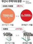 """""""부산 부동산 초토화…조정지역 풀어달라"""""""