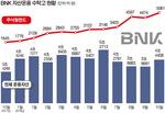BNK금융, 자산운용에 300억 증자…사업 다각화 공격 경영