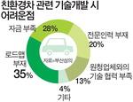 """친환경차 대세인데…부산 부품업체 84% """"관련기술 없다"""""""