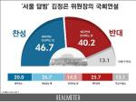 김정은  국회 연설 국민에게 찬반 물어보니… 팽팽한 의견