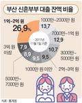 부산 신혼부부 84% 평균 8700만 원 '빚더미서 출발'