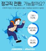 정규직 전환? 계약직 직장인 46.6% '비관적'… '가능' 11% 뿐