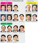 계파갈등·보수분열·선거 잇단 참패 진원지…대수술 나서