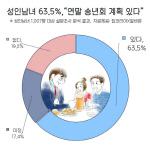 """성인남녀 63.5%, """"송년회 할 것""""... 작년 대비 소폭 감소"""