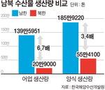 한국 어업 생산량, 북한의 6.7배