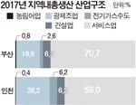 수도권 블랙홀 심화 ·지역 성장동력 약화…부산경제 위상 갈수록 추락