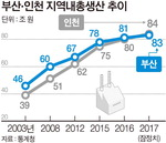 부산 '제2의 도시' 위상 인천에 내줬다