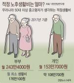 노후 적정생활비 부부 월 243만 원·개인 153만 원