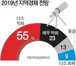 부산 기업 8%만 내년 신규채용 계획