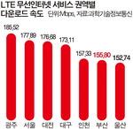 부산 LTE 전송속도 특별·광역시 중 6위