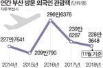 부산 외국인 관광객 300만 명 달성 또 실패