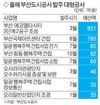 부산도시공사 올해 2158억 규모 발주