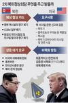 북한·미국 스웨덴서 실무회담 개시…핵담판 '디테일싸움'에 달렸다