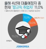 올해 대학졸업 예정자 10명중 1명만 정규직 취업 '성공'