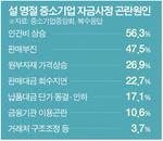 """중소기업 절반 """"설 자금난""""…평균 상여금은 기본급 52%"""