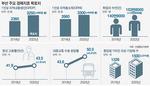 특화산업 키워 2022년까지 부산 '동북아 해양수도' 굳힌다