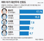 황교안, 대선주자 선호도 첫 1위…이낙연 2위로