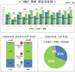 국토부, 지난해 국내 영공 하루 2204대 비행, 역대 최고치 기록