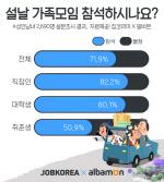 """취준생 49% """"설에 가족·친지모임 안가""""…성인남녀 주요일정 가족모임·휴식"""