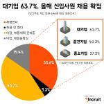 대기업 63.7% '신입사원 채용 확정'… 中企는 절반 수준