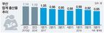 한국 인구감소 시점 4년 앞당겨질 듯