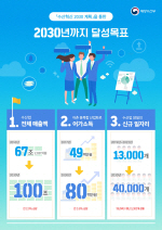 해수부, 수산매출 100조 목표 수산혁신 2030계획 확정