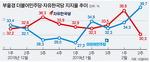 PK 한국당 지지율 급락, 민주당은 올들어 '최고'